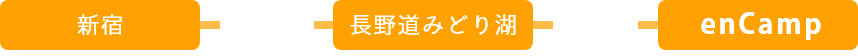 東京から高速バスでお越しの方は、新宿からアルピコ交通の高速バスに乗って約3時間で長野道みどり湖のバス停で下車します。その後徒歩20分でグランピングベースエンキャンプに到着します。 名古屋から高速バスでお越しの方は、名古屋からアルピコ交通の高速バスに乗って約3時間で長野道みどり湖のバス停で下車します。その後徒歩20分でグランピングベースエンキャンプに到着します。