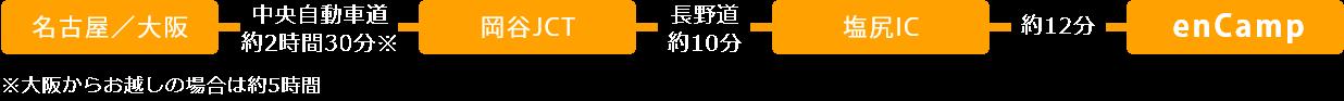名古屋からお車でお越しの場合は、名古屋から中央自動車道を約2時間30分走らせ、岡谷ジャンクションから長野道を約10分行き、塩尻インターチェンジで高速道路をおります。その後一般道路を約12分行くとグランピングベースエンキャンプに到着します。大阪からお車でお越しの場合は、大阪から中央自動車道を約5時間走らせ、岡谷ジャンクションから長野道を約10分行き、塩尻インターチェンジで高速道路をおります。その後一般道路を約12分行くとグランピングベースエンキャンプに到着します。